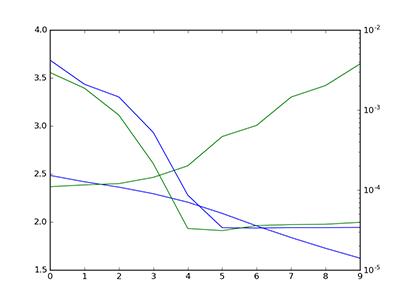 keras training curve 1