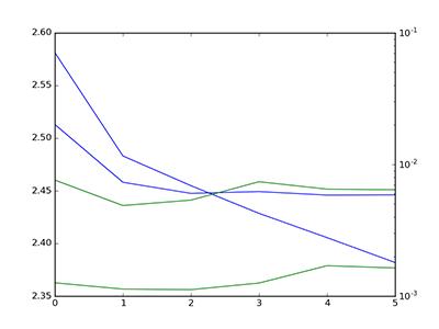 keras training curve 3