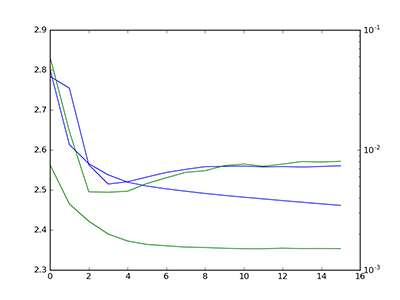 keras training curve 2