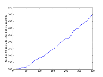 overfitting loss curve