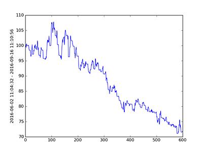 tensorflow training curve 3